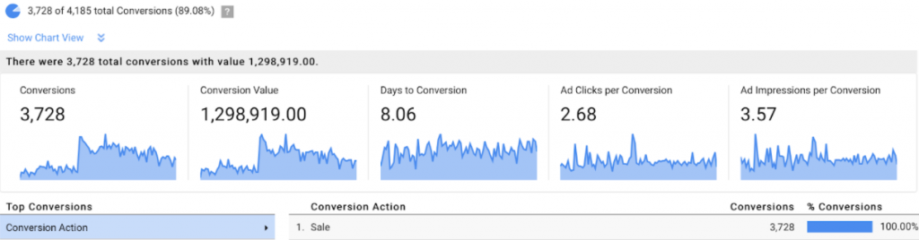 interactions adwords