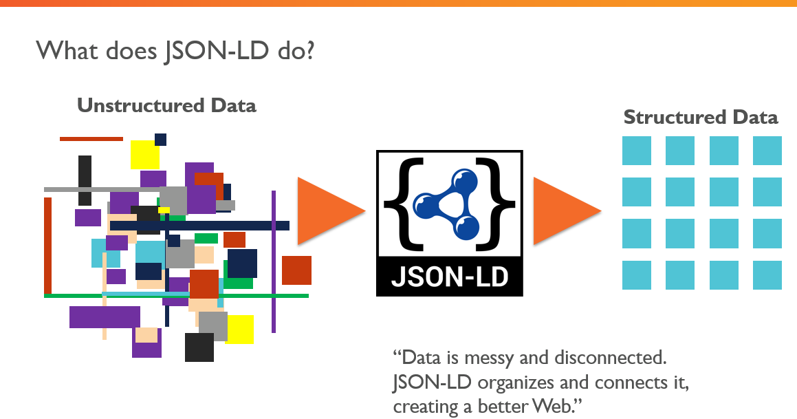 schema org json