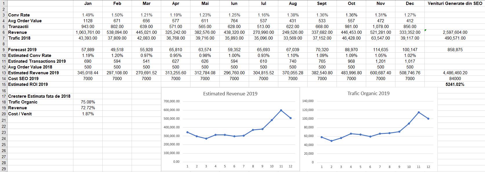 forecast revenue si ROI