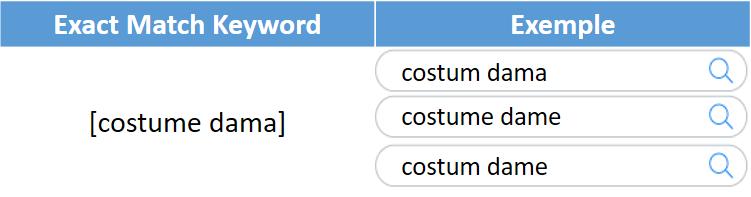 exact match keywords